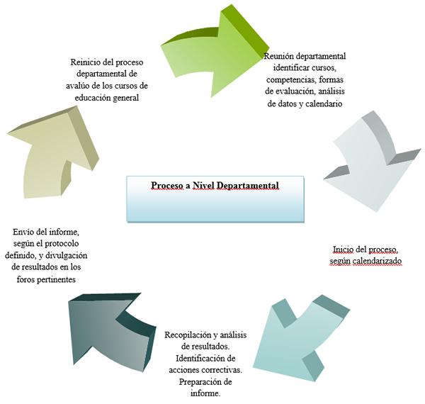 Ciclo del Proceso de Avalúo a Nivel Departamental