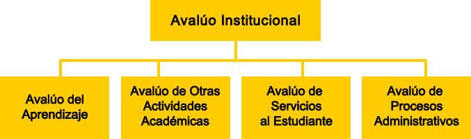 Organigrama del Avalúo Institucional