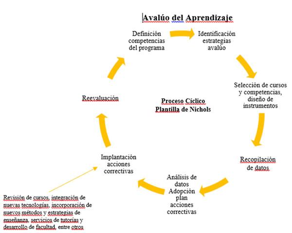 Proceso Cíclico Plantilla de Nichols