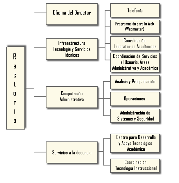 Organigrama del Centro de Tecnologías de Información