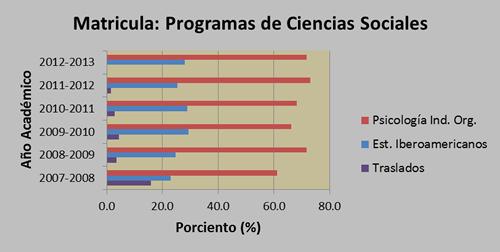 Matrícula de los Programas de Ciencias Sociales