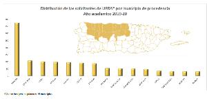Estadísticas de Distribución de los estudiantes admitidos por municipio de procedencia Año Académico 2018-19