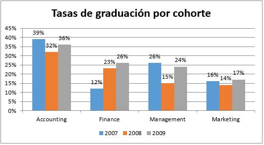 Gráfica de Tasas de Graduación por Cohorte