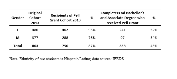Graduation and completion rate for the student body disaggregated by gender, ethnicity, and receipt of Pell grants