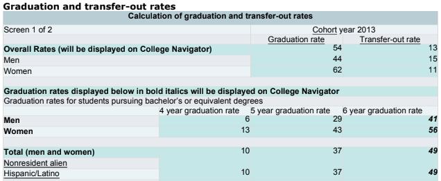 Tasa de graduación por género y etnicidad Cohorte 2013