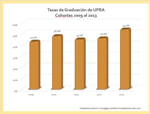 Tasas de Graduación Cohortes 2009-2013