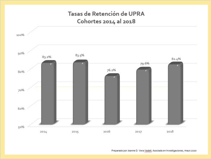 Tasas de Retención 2014-2018